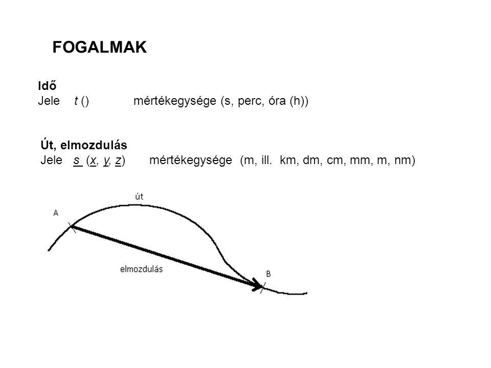 Idő Jele t () mértékegysége (s, perc, óra (h)) FOGALMAK Út, elmozdulás Jele s (x, y, z) mértékegysége (m, ill. km, dm, cm, mm, m, nm)