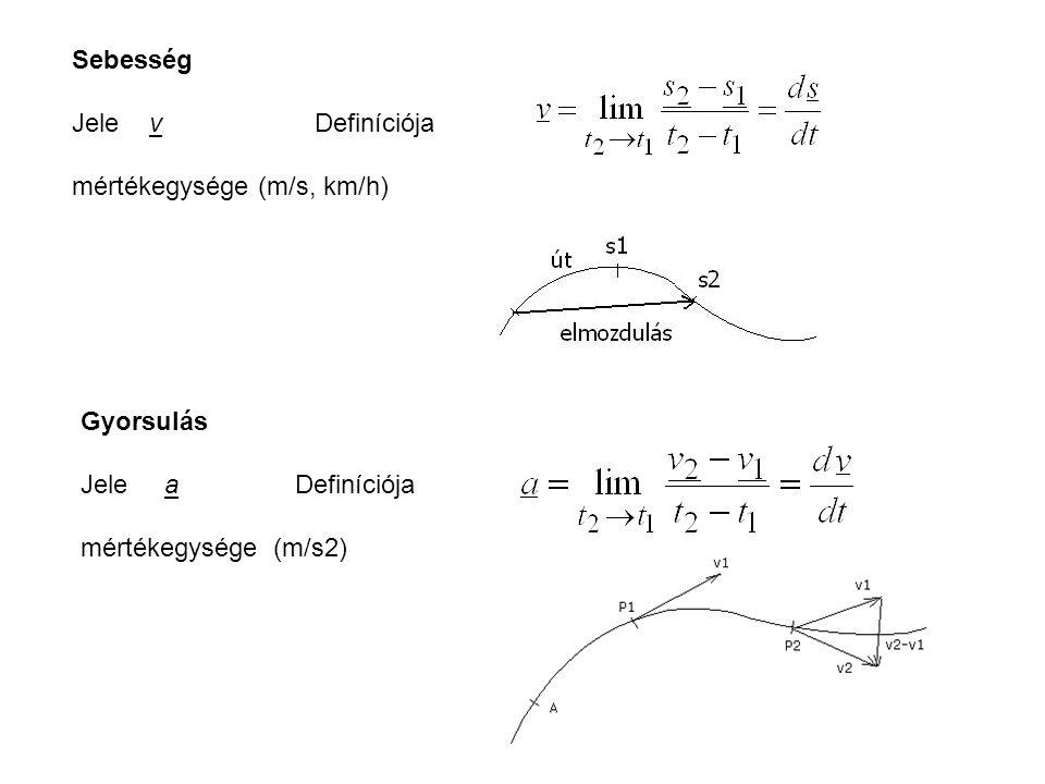 Harmonikus rezgőmozgás a maximális kitérés az amplitúdó, A egy rezgési periódus ideje a rezgésidő, T a sebesség a kitéréssel egy irányú a gyorsulás a kitéréssel ellentétes irányú