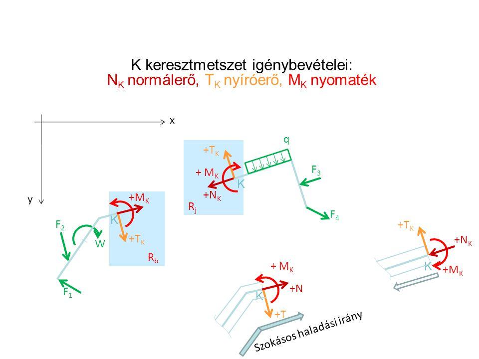 K keresztmetszet igénybevételei: N K normálerő, T K nyíróerő, M K nyomaték K F1F1 F2F2 W K F3F3 F4F4 RbRb RjRj q +N K +T K +M K x y K +N +T + M K K +N