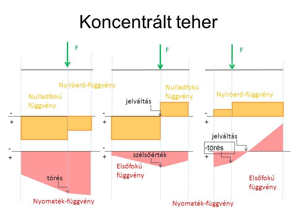 Koncentrált teher Nyíróerő-függvény -+-+ Nulladfokú függvény Elsőfokú függvény Nyomaték-függvény Nyíróerő-függvény Nulladfokú függvény Elsőfokú függvé