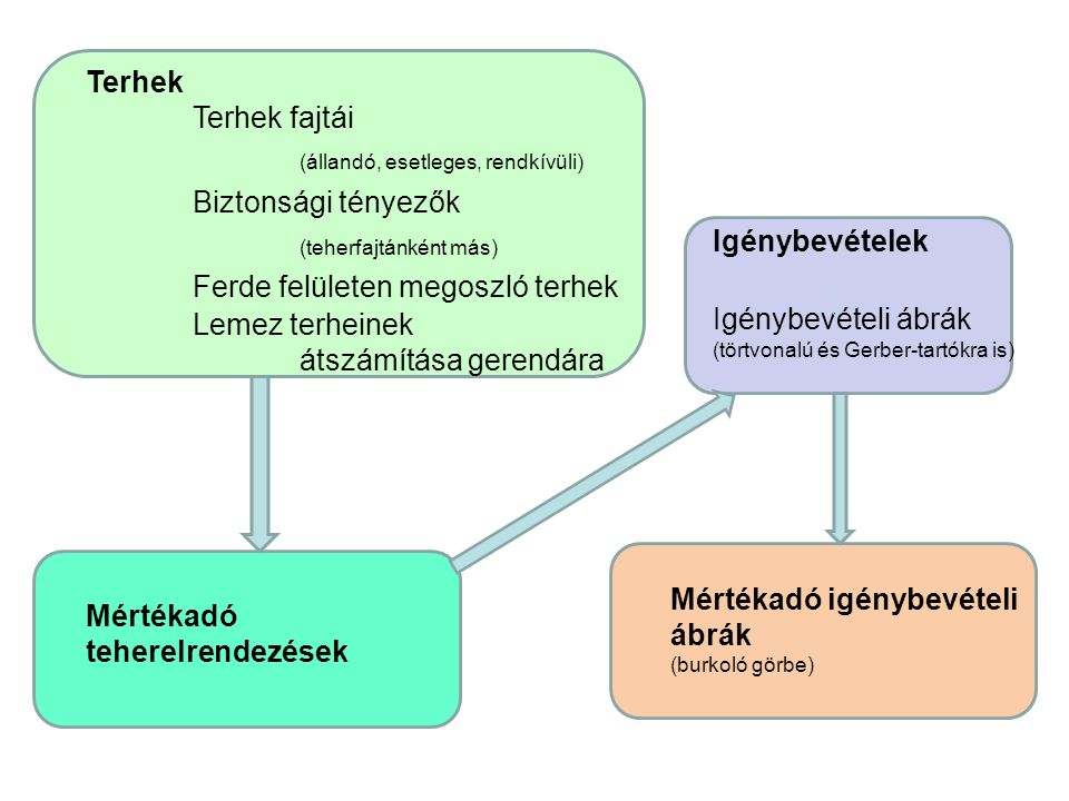 Teljes méretezés lépései (mértékadó igénybevétel meghatározásáig) Statikai váz fölvétele Terhek meghatározása (önsúly, esetleges teher), átszámítva a vizsgált tartóra (pl.