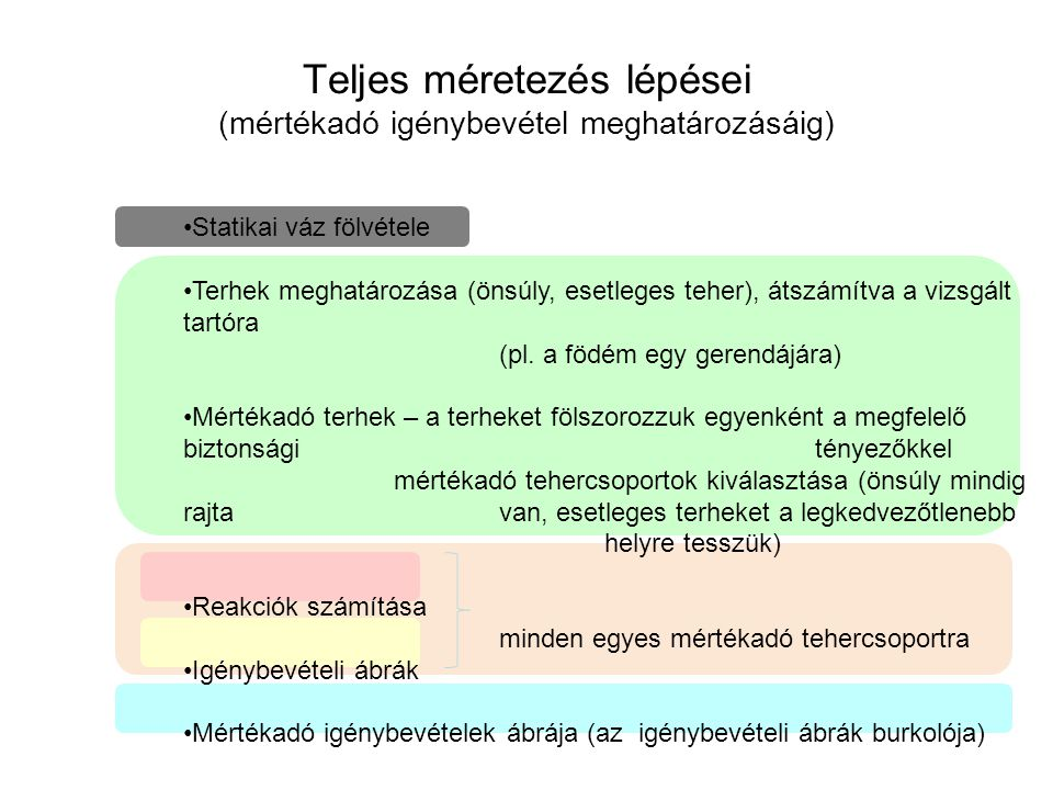 Teljes méretezés lépései (mértékadó igénybevétel meghatározásáig) Statikai váz fölvétele Terhek meghatározása (önsúly, esetleges teher), átszámítva a