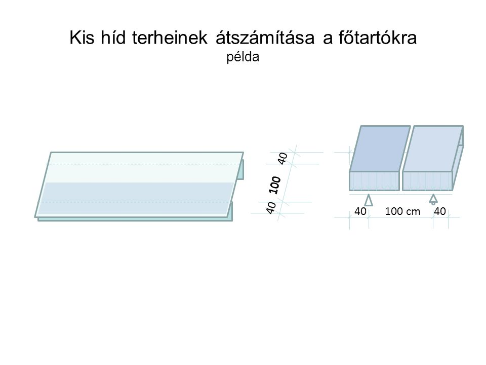 A 1.50 m gMgM pMpM 5.00 m A 1.50 m gMgM pMpM 5,00 m A 1.50 m gMgM pMpM 5.00 m I.III.