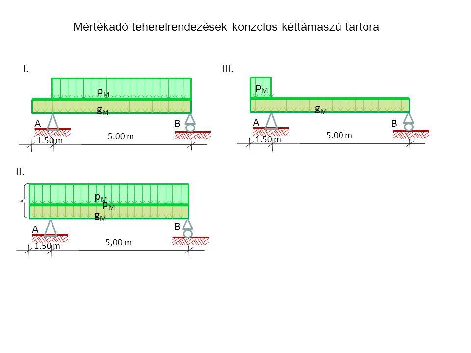 A 1.50 m gMgM pMpM 5.00 m A 1.50 m gMgM pMpM 5,00 m A 1.50 m gMgM pMpM 5.00 m I.III. II. BB B pMpM Mértékadó teherelrendezések konzolos kéttámaszú tar