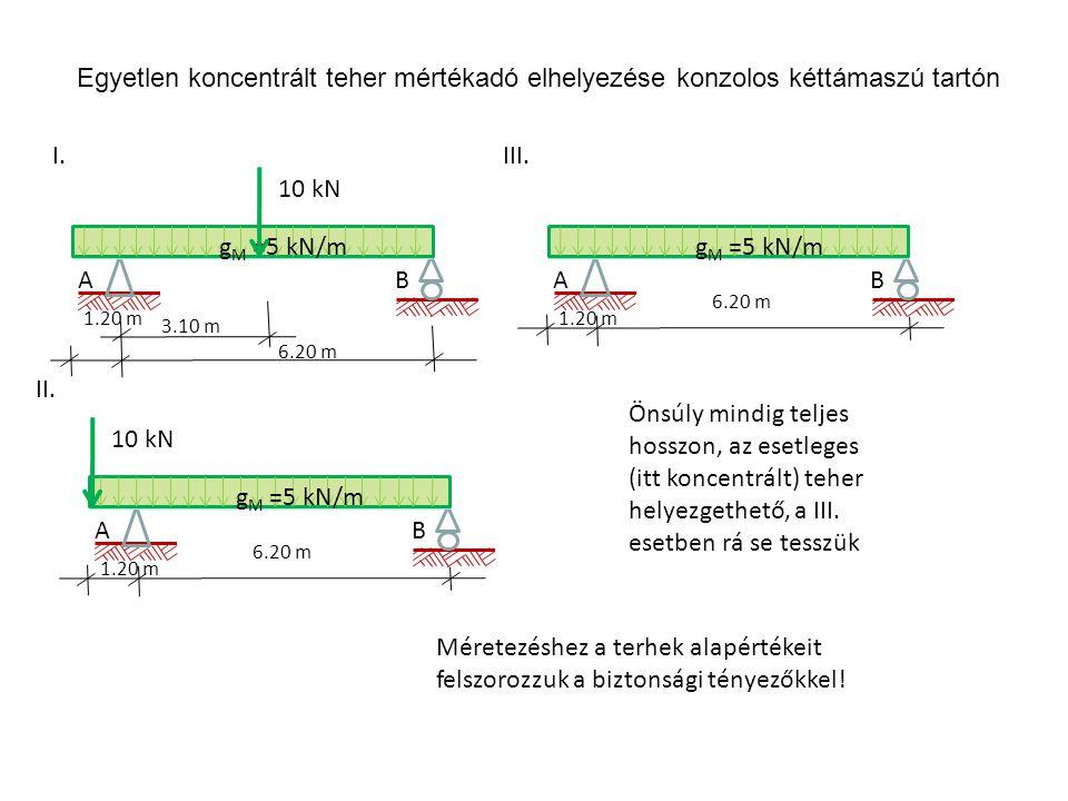 K keresztmetszet igénybevételei: N K normálerő, T K nyíróerő, M K nyomaték K F1F1 F2F2 W K F3F3 F4F4 RbRb RjRj q +N K +T K +M K x y K +N +T + M K K +N K +T K +M K Szokásos haladási irány