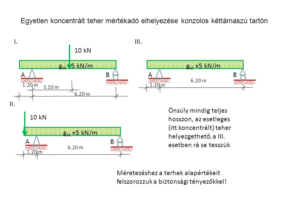A 1.20 m gMgM I.III. II. B 6.20 m =5 kN/m 10 kN A 1.20 m gMgM B 6.20 m =5 kN/m 10 kN A 1.20 m gMgM B 6.20 m =5 kN/m 3.10 m Önsúly mindig teljes hosszo