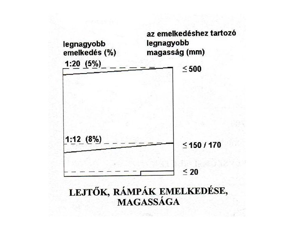 SÁVALAPOZÁSÚ LÉPCSŐK 80 cm