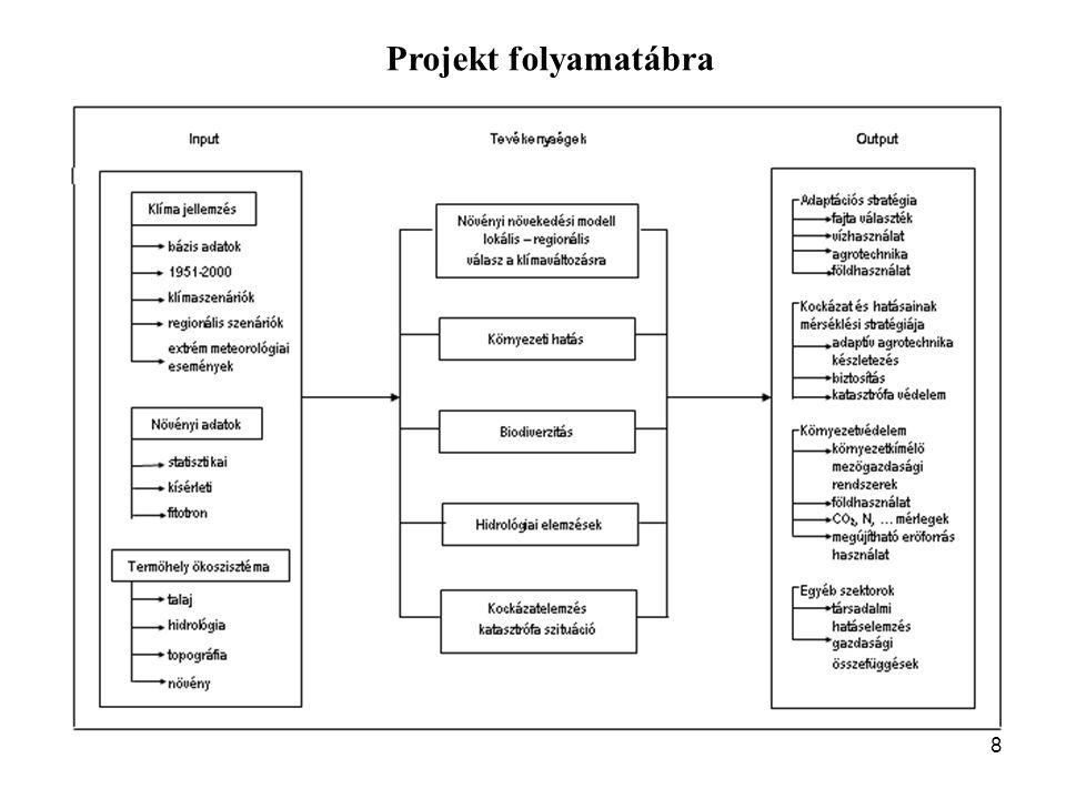 8 Projekt folyamatábra
