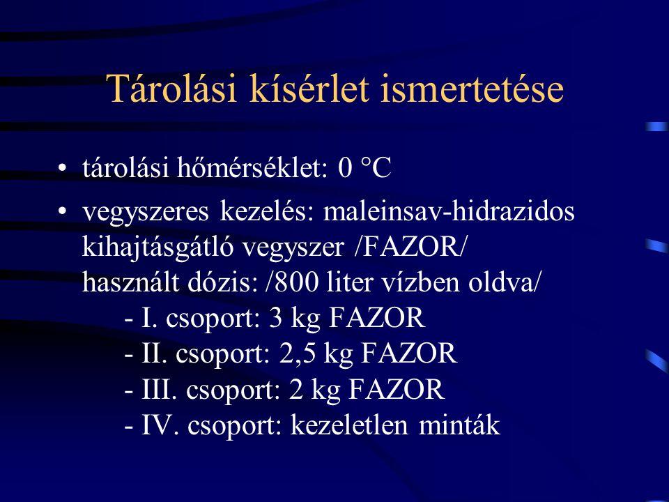 Tárolási kísérlet ismertetése tárolási hőmérséklet: 0 °C vegyszeres kezelés: maleinsav-hidrazidos kihajtásgátló vegyszer /FAZOR/ használt dózis: /800 liter vízben oldva/ - I.