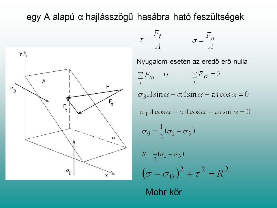 egy A alapú α hajlásszögű hasábra ható feszültségek Nyugalom esetén az eredő erő nulla Mohr kör
