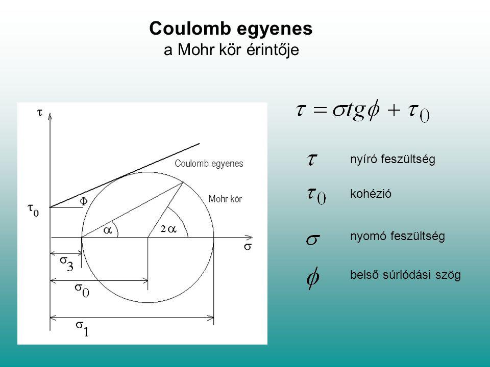 Coulomb egyenes a Mohr kör érintője nyíró feszültség kohézió nyomó feszültség belső súrlódási szög