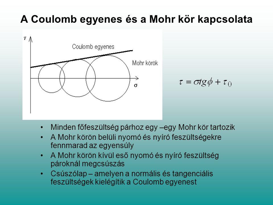 A Coulomb egyenes és a Mohr kör kapcsolata Minden főfeszültség párhoz egy –egy Mohr kör tartozik A Mohr körön belüli nyomó és nyíró feszültségekre fen