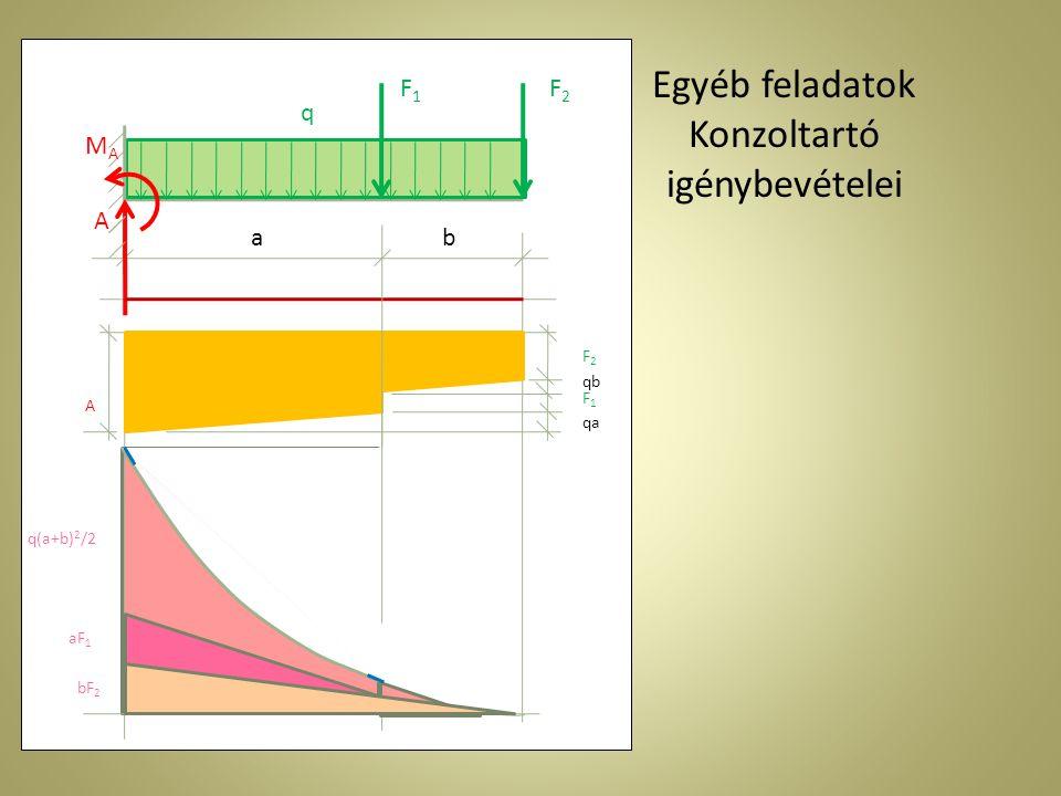 Egyéb feladatok Konzoltartó igénybevételei ab F1F1 F2F2 q MAMA A qa qb F1F1 F2F2 A aF 1 bF 2 q(a+b) 2 /2