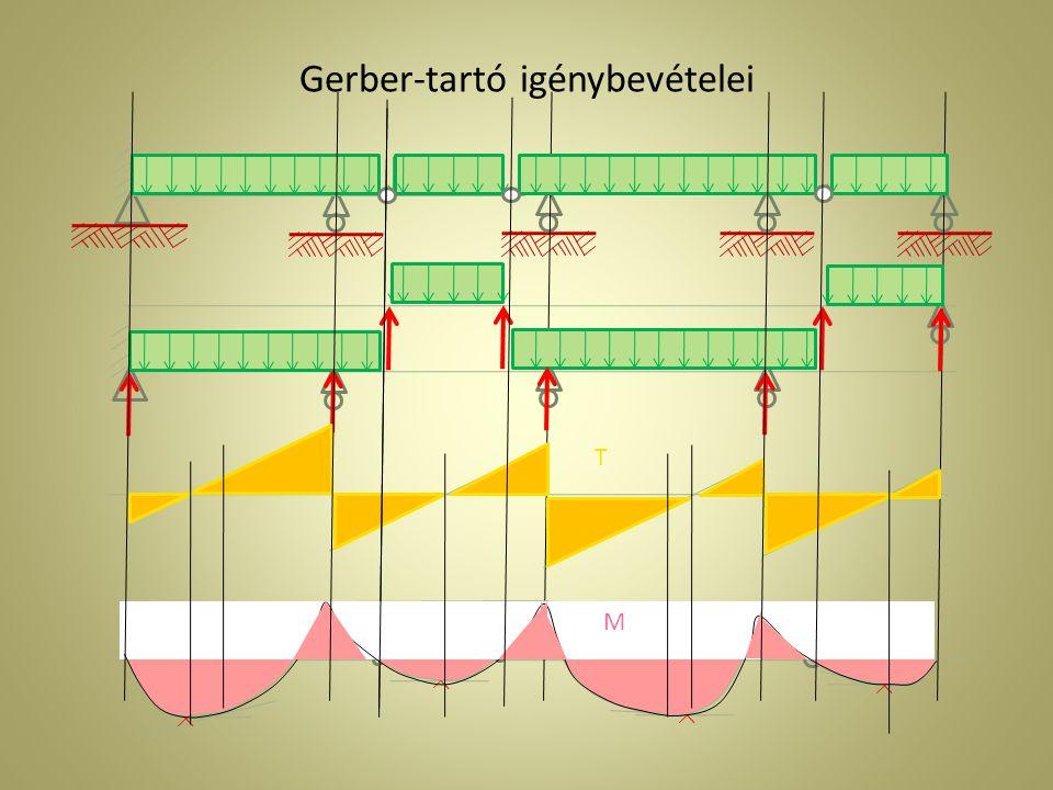 Gerber-tartó igénybevételei T M