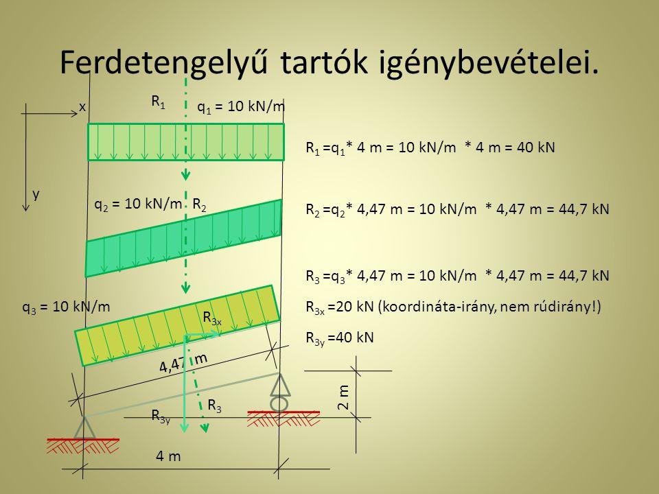 Ferdetengelyű tartók igénybevételei. q 1 = 10 kN/m q 2 = 10 kN/m q 3 = 10 kN/m R1R1 R2R2 R3R3 R 1 =q 1 * 4 m = 10 kN/m * 4 m = 40 kN 4 m 2 m R 2 =q 2