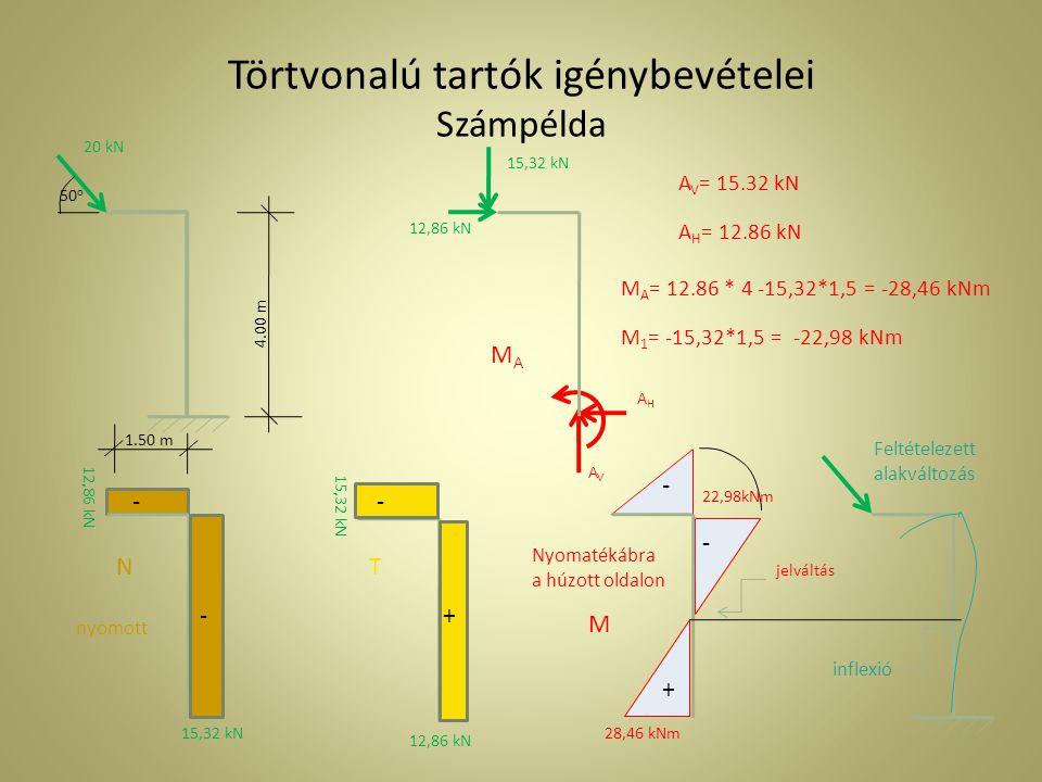 Törtvonalú tartók igénybevételei Számpélda 20 kN 12,86 kN 15,32 kN 50 o AHAH AVAV MAMA A V = 15.32 kN A H = 12.86 kN M A = 12.86 * 4 -15,32*1,5 = -28,