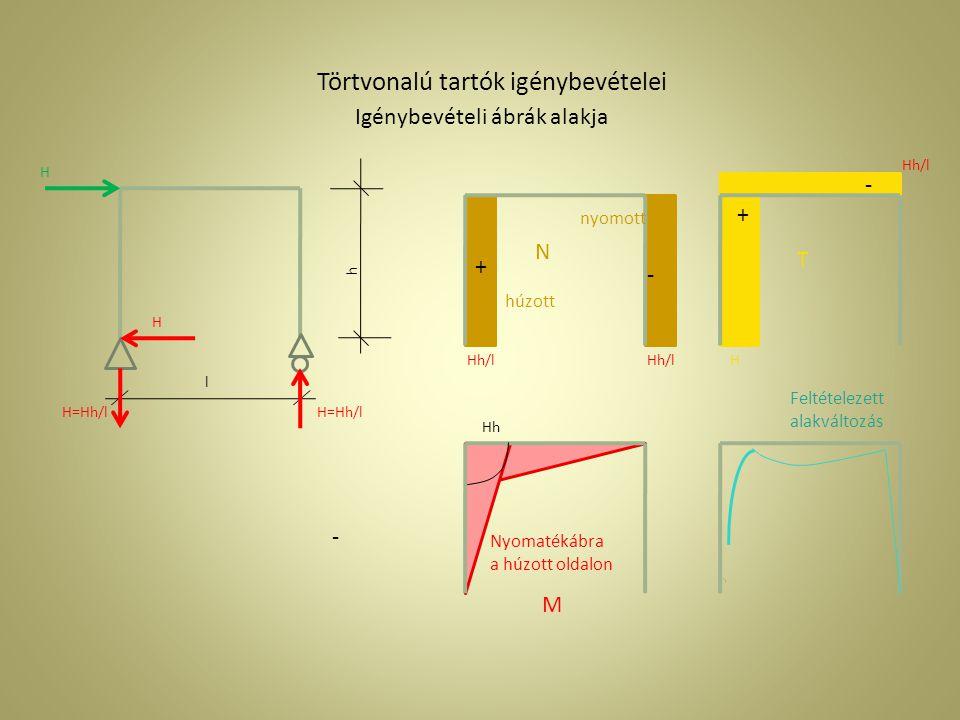 Igénybevételi ábrák alakja h l Feltételezett alakváltozás Nyomatékábra a húzott oldalon N T M nyomott - - - + Hh Törtvonalú tartók igénybevételei H H