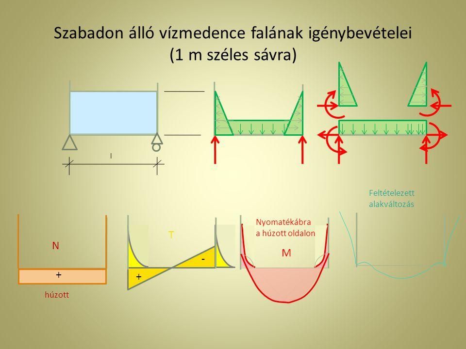 Szabadon álló vízmedence falának igénybevételei (1 m széles sávra) l - + Feltételezett alakváltozás Nyomatékábra a húzott oldalon N M húzott T +
