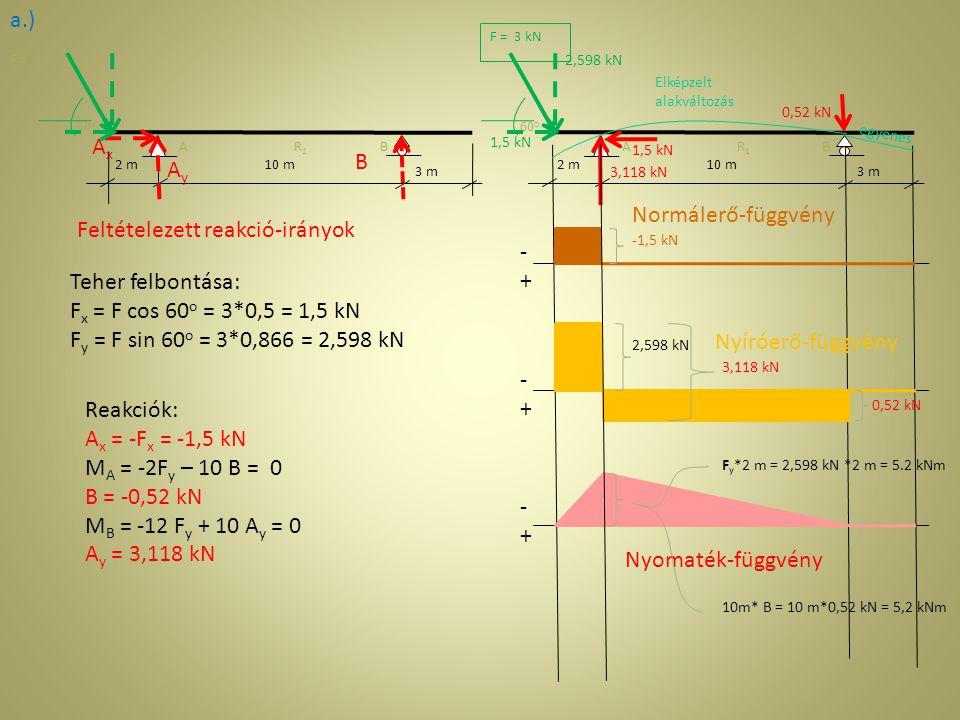 2 m3 m AB 10 m3 m 2 m3 m AB 10 m3 m AyAy B b.) q = 2 kN/ m Feltételezett reakció-irányok Reakciók: A x = 0 kN B = 10 kN A y = 10 kN Megoszló teher eredője: R = q * 10 m = 20 kN R 10 kN -+-+ Nyomaték-függvényMásodfokú függvény Vízszintes érintő M max = ql 2 /8 =2*10 2 /8= 25 kNm Normálerő-függvény Nyíróerő-függvény 10 kN -10 kN -+-+ -+-+ Elképzelt alakváltozás egyenes