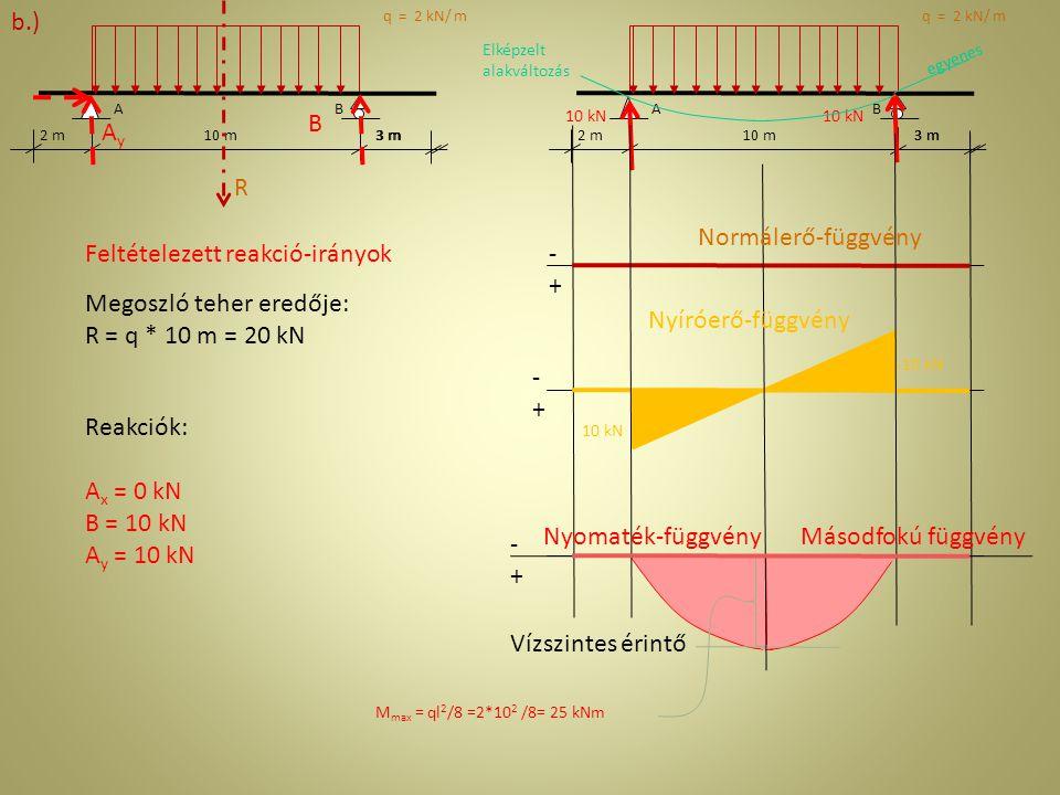 2 m 3 m AB 10 m 3 m AB 2 m10 m AxAx AyAy B Feltételezett reakció-irányok W = 1 kNm Reakciók: A x = 0 M A = – 10 B + W = 0 B = W/10 = 0,1 kN M B = 10 A y + W= 0 A y = W/10 = -0,1 kN 0,1 kN 1 kNm 0,1 kN Elképzelt alakváltozás egyenes Nyomaték-függvény Normálerő-függvény Nyíróerő-függvény -+-+ -+-+ -+-+ c.)