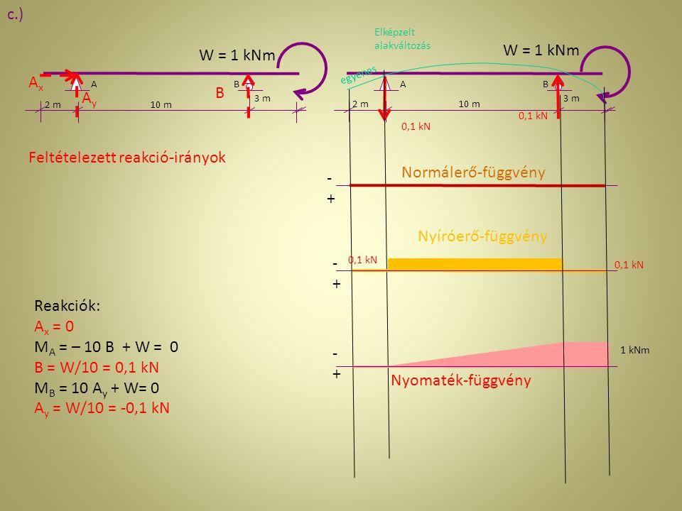 2 m 3 m AB 10 m 3 m AB 2 m10 m AxAx AyAy B Feltételezett reakció-irányok W = 1 kNm Reakciók: A x = 0 M A = – 10 B + W = 0 B = W/10 = 0,1 kN M B = 10 A
