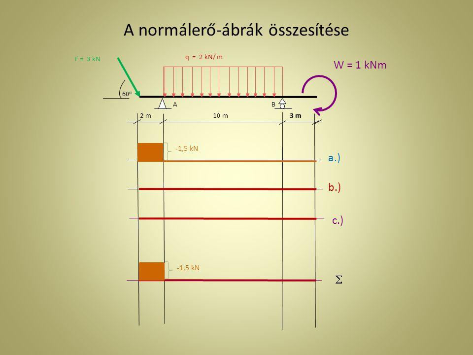 2 m3 m AB 10 m3 m 60o60o W = 1 kNm a.) b.) c.)  A nyíróerő-ábrák összesítése -+-+ Nyíróerő-függvény 0,52 kN 2,598 kN 3,118 kN 10 kN -10 kN -+-+ 0,1 kN -+-+ -+-+ 2,598 kN 0,42 kN 10 kN 10 kN+0,52-0,1=10,42 kN