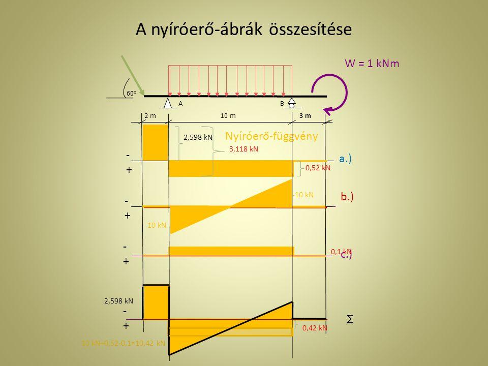 2 m3 m AB 10 m3 m q = 2 kN/ m 60o60o W = 1 kNm a.) b.) c.) F = 3 kN  A nyomaték-ábrák összesítése -+-+ Nyomaték-függvény 5,2 kNm 1 kNm 5,2 kNm 1 kNm 25 kNm 4,2/2 kNm 25 kNm 20,8 kNm -+-+ -+-+ -+-+ Elképzelt alakváltozás