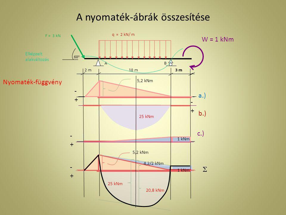 Összes igénybevétel 2 m 3 m AB 10 m3 m q = 2 kN/ m 60o60o W = 1 kNm F = 3 kN Elképzelt alakváltozás -1,5 kN   -+-+ 2,598 kN 0,42 kN  1 kNm 4,2/2 kNm 25 kNm 20,8 kNm -+-+ 3 m AB 10 m3 m 13.02 kN9.58 kN Reakciók: A x = -1,5 kN+ 0+0 =-1,5 kN B = -0,52 kN + 10 kN + 0,1 kN =9.58 kN A y = 3,118 kN + 10 kN -0,1 kN = 13.02 kN Megoszló teher eredője: R = q * 10 m = 20 kN R 1,5 kN W = 1 kNm 10,42 kN T jelváltása és M max helye: B - 2 kN/ m *x m = 0 9.58 kN - 2 kN/ m *x m = 0 x = 4.79 m T jelváltása helye x = 4.79 m M max = 45,89 kNm M max = W + B*x = 1 kNm + 9,58 kN* 4.79 m = 45,89 kNm