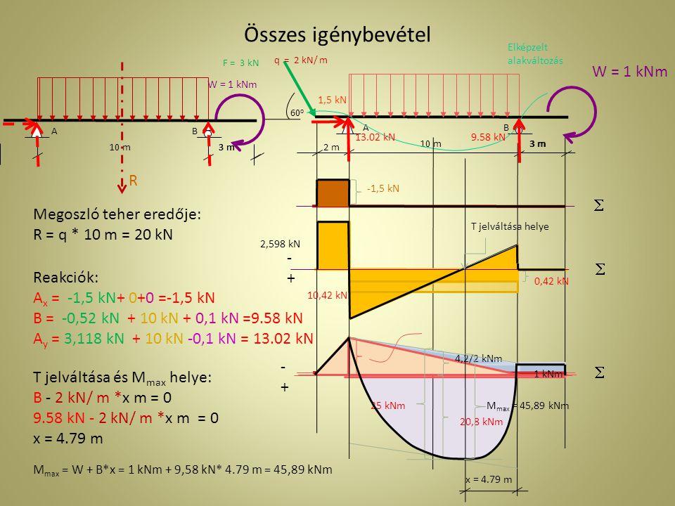 Összes igénybevétel 2 m 3 m AB 10 m3 m q = 2 kN/ m 60o60o W = 1 kNm F = 3 kN Elképzelt alakváltozás -1,5 kN   -+-+ 2,598 kN 0,42 kN  1 kNm 4,2/2 kN