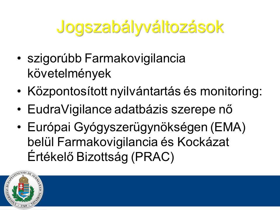Jogszabályváltozások szigorúbb Farmakovigilancia követelmények Központosított nyilvántartás és monitoring: EudraVigilance adatbázis szerepe nő Európai Gyógyszerügynökségen (EMA) belül Farmakovigilancia és Kockázat Értékelő Bizottság (PRAC)