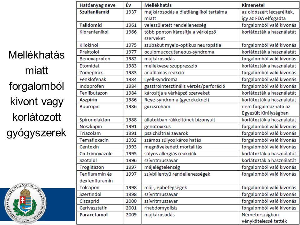 DR. Z AJZON G ERGELY Mellékhatás miatt forgalomból kivont vagy korlátozott gyógyszerek