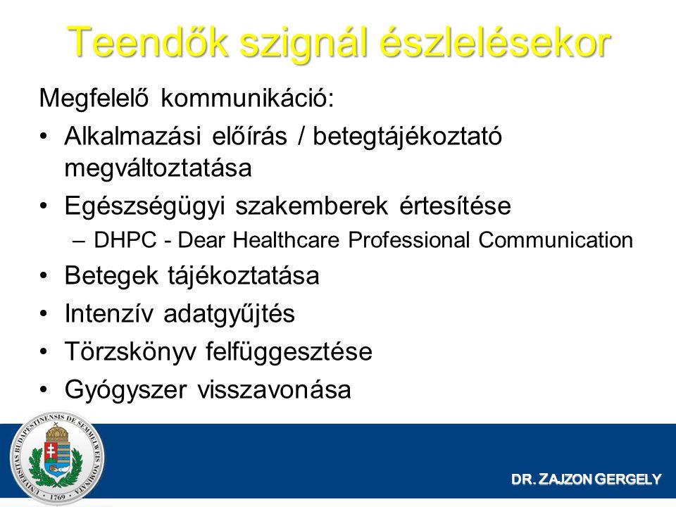 Teendők szignál észlelésekor Megfelelő kommunikáció: Alkalmazási előírás / betegtájékoztató megváltoztatása Egészségügyi szakemberek értesítése –DHPC - Dear Healthcare Professional Communication Betegek tájékoztatása Intenzív adatgyűjtés Törzskönyv felfüggesztése Gyógyszer visszavonása DR.