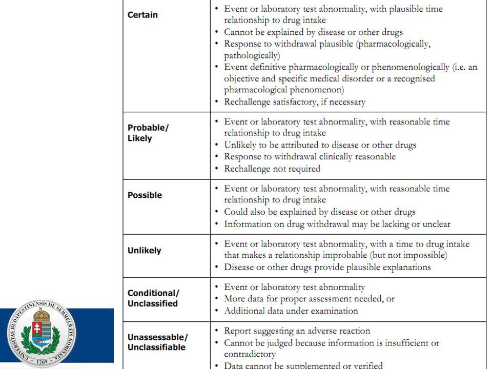 Időrendi összefüggés A gyógyszer farmakológiai jellemzői A reakció természete AE egybeesés a max.