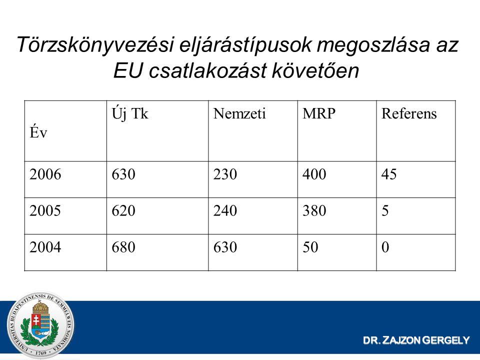 DR. Z AJZON G ERGELY Törzskönyvezési eljárástípusok megoszlása az EU csatlakozást követően Év Új TkNemzetiMRPReferens 200663023040045 20056202403805 2