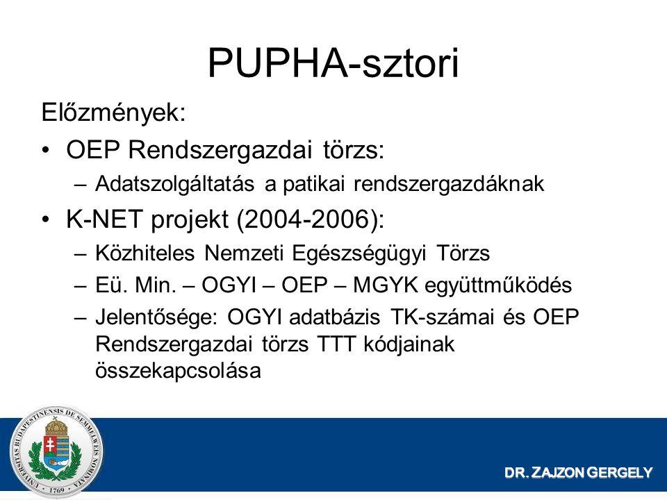 DR. Z AJZON G ERGELY PUPHA-sztori Előzmények: OEP Rendszergazdai törzs: –Adatszolgáltatás a patikai rendszergazdáknak K-NET projekt (2004-2006): –Közh