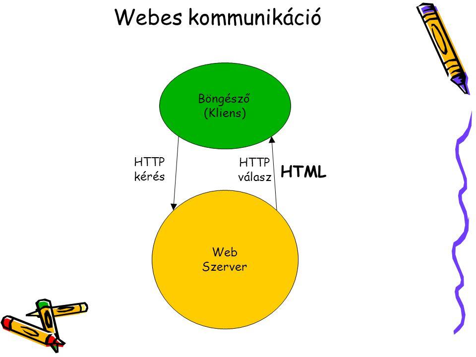 Webes kommunikáció Web Szerver Böngésző (Kliens) HTTP kérés HTTP válasz HTML