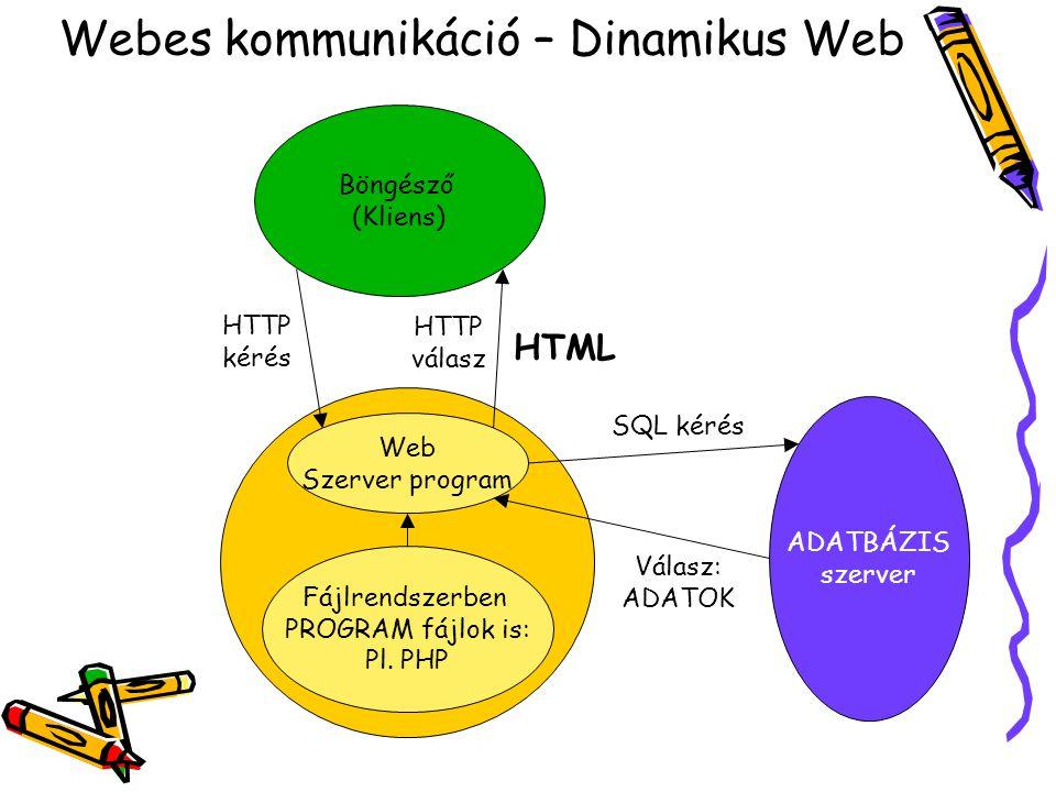 Webes kommunikáció – Dinamikus Web Böngésző (Kliens) HTTP kérés HTTP válasz HTML Web Szerver program Fájlrendszerben PROGRAM fájlok is: Pl.