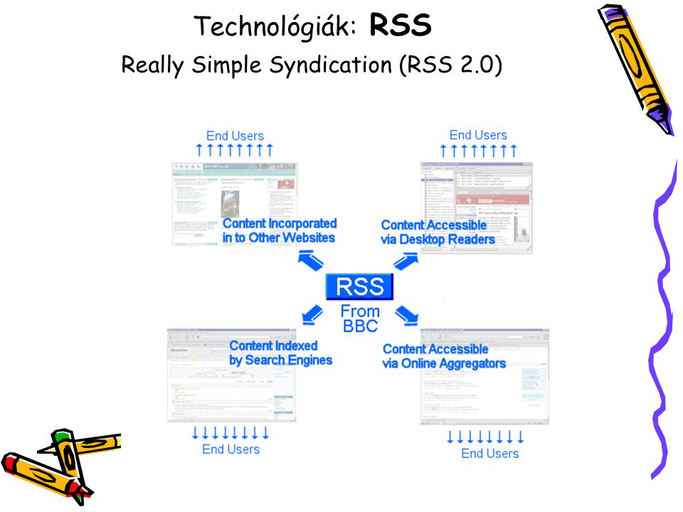 Technológiák: RSS Really Simple Syndication (RSS 2.0)
