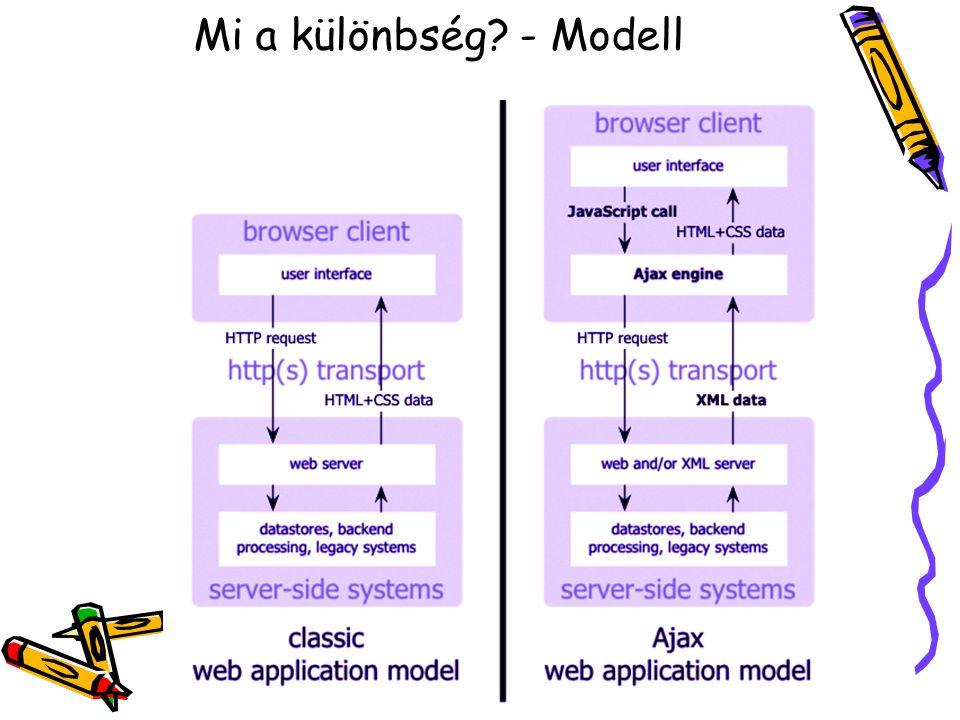 Mi a különbség - Modell