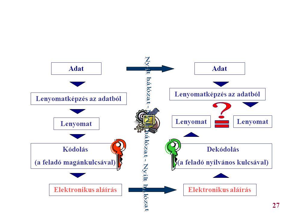 Az elektronikus aláírás és ellenőrzés Adat Lenyomatképzés az adatból Lenyomat Kódolás (a feladó magánkulcsával) Elektronikus aláírás Lenyomatképzés az