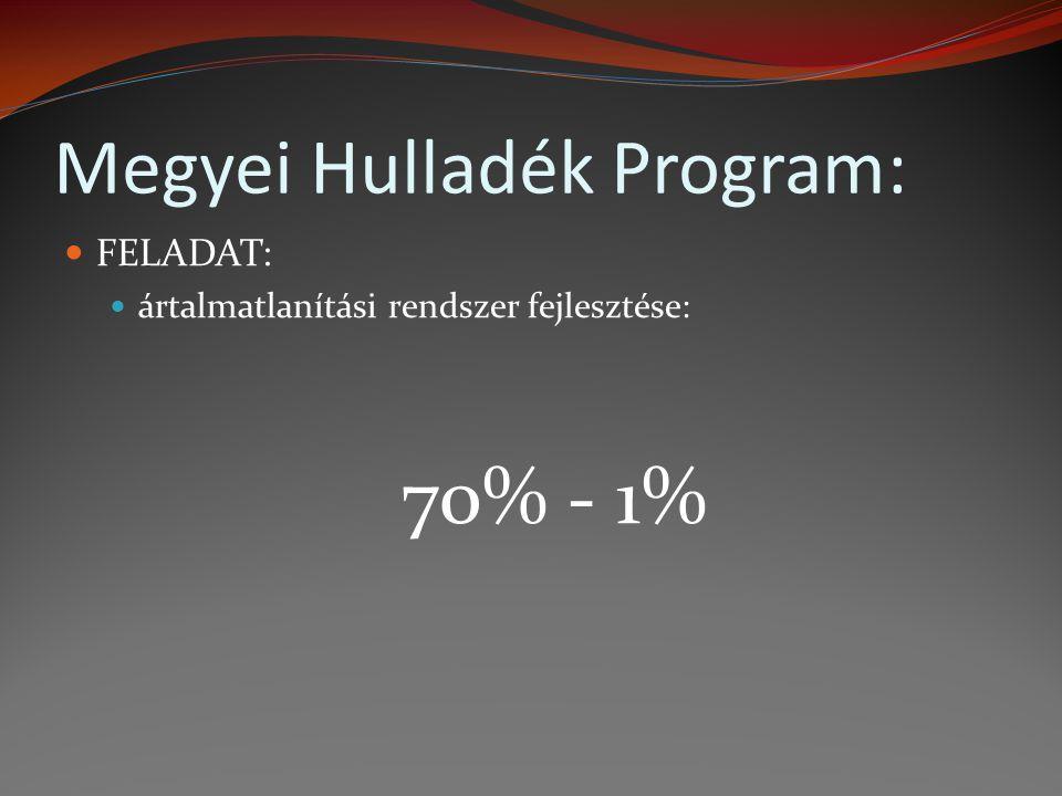 Megyei Hulladék Program: FELADAT: ártalmatlanítási rendszer fejlesztése: 70% - 1%