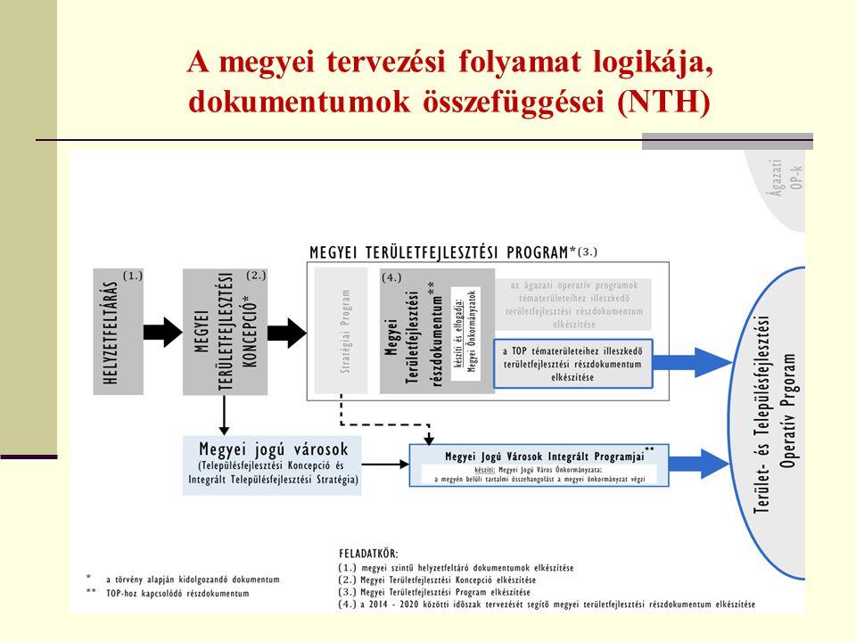 A megyei tervezési folyamat logikája, dokumentumok összefüggései (NTH) 10