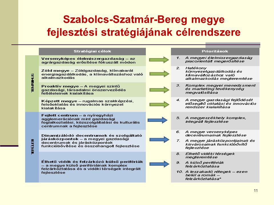 Szabolcs-Szatmár-Bereg megye fejlesztési stratégiájának célrendszere 11