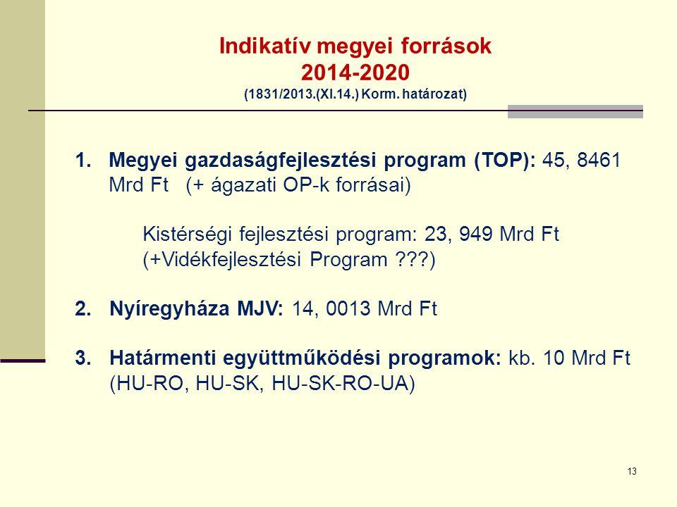 Indikatív megyei források 2014-2020 (1831/2013.(XI.14.) Korm. határozat) 1.Megyei gazdaságfejlesztési program (TOP): 45, 8461 Mrd Ft (+ ágazati OP-k f