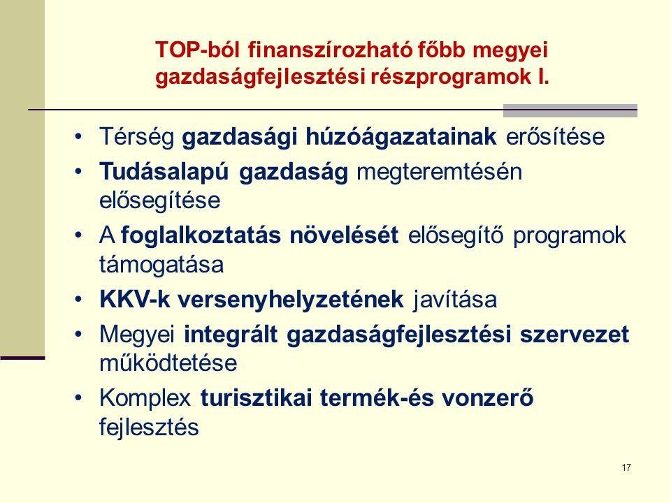 TOP-ból finanszírozható főbb megyei gazdaságfejlesztési részprogramok I. 17 Térség gazdasági húzóágazatainak erősítése Tudásalapú gazdaság megteremtés
