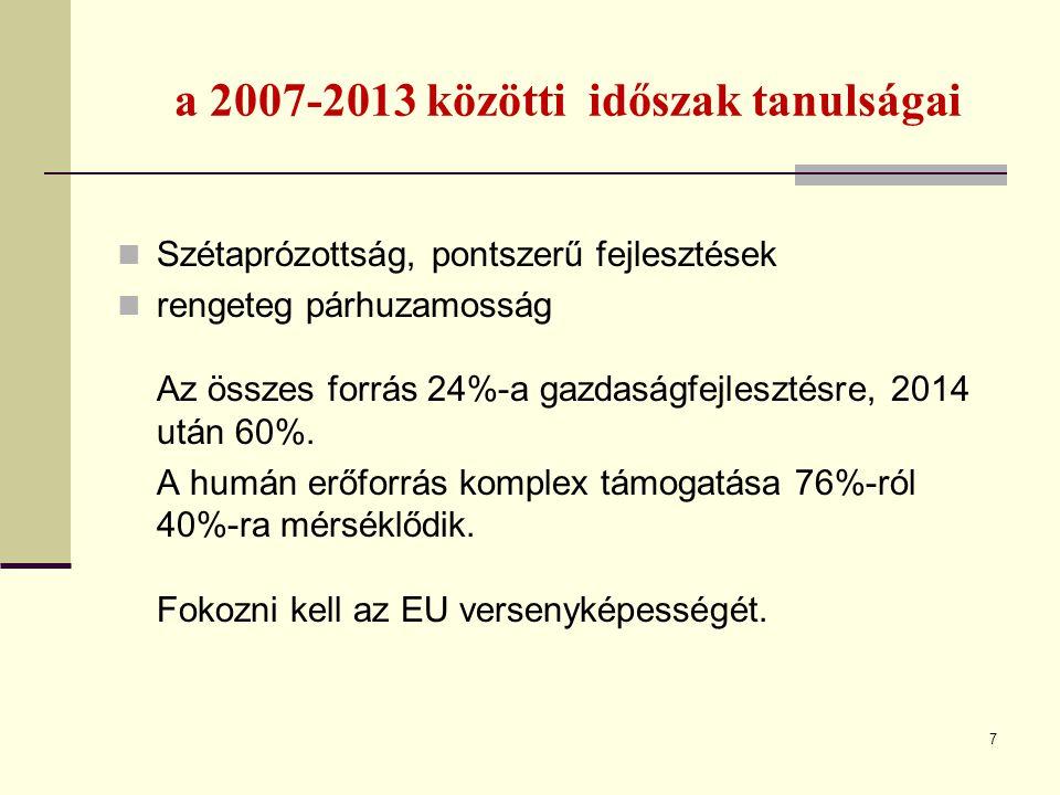 a 2007-2013 közötti időszak tanulságai Szétaprózottság, pontszerű fejlesztések rengeteg párhuzamosság Az összes forrás 24%-a gazdaságfejlesztésre, 201
