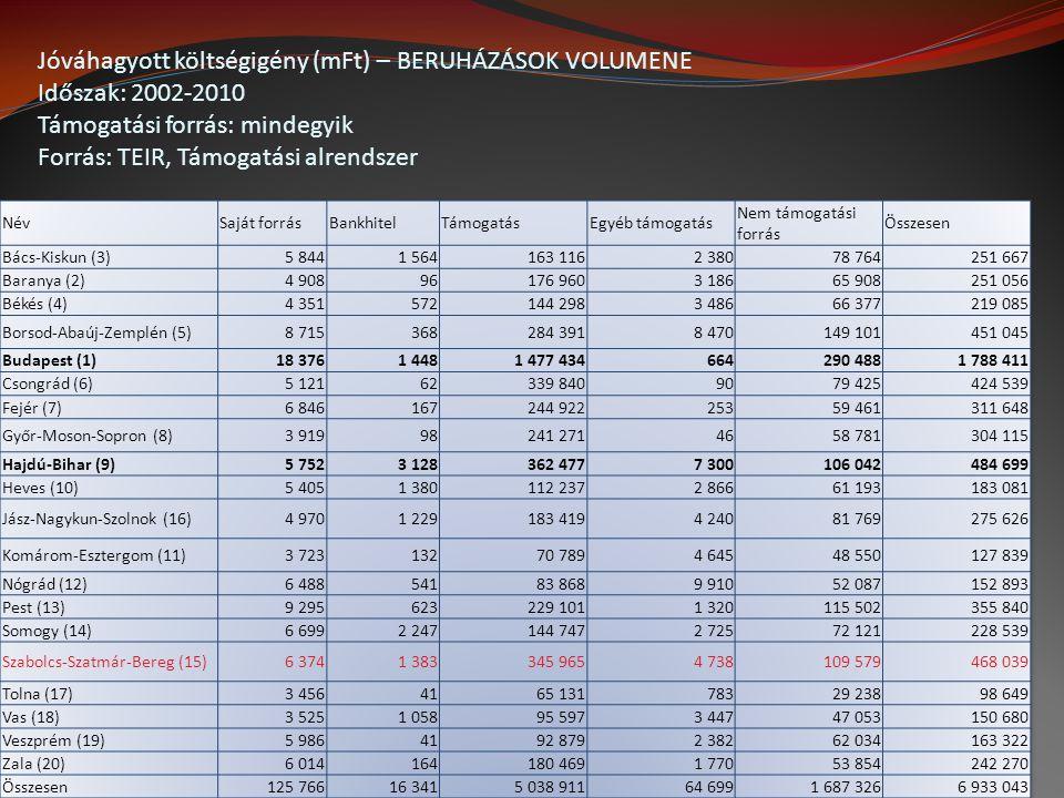 Jóváhagyott költségigény (mFt) – BERUHÁZÁSOK VOLUMENE Időszak: 2002-2010 Támogatási forrás: mindegyik Forrás: TEIR, Támogatási alrendszer