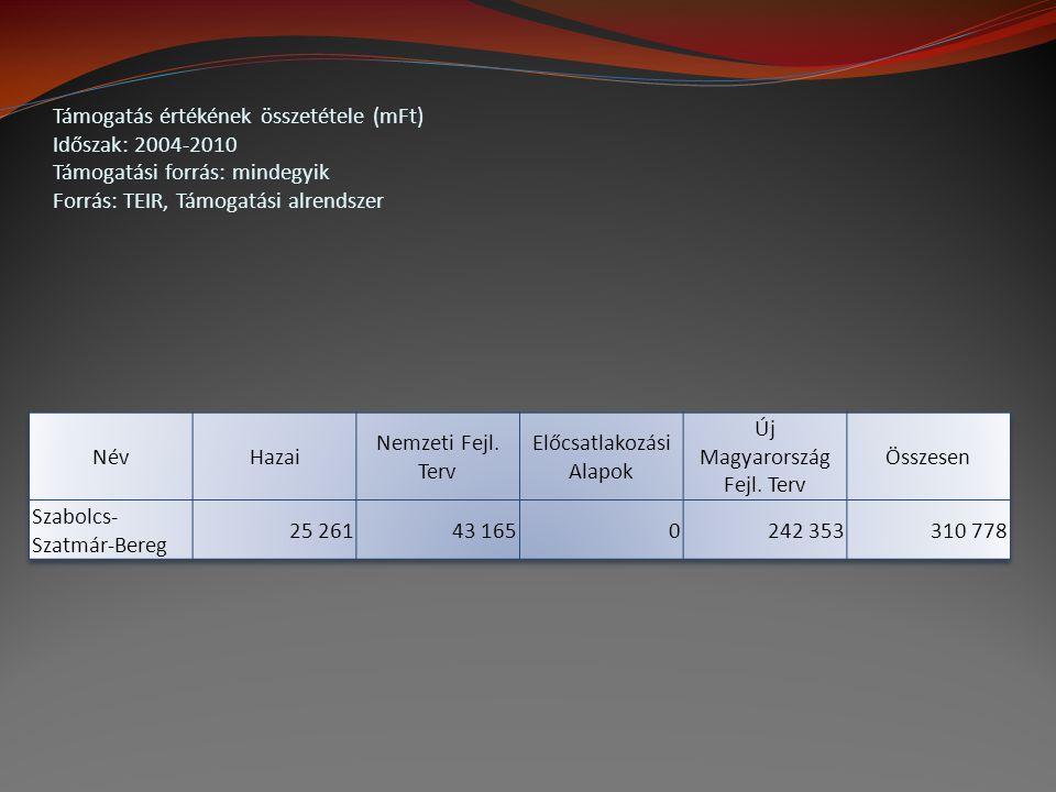 Jóváhagyott költségek területi megoszlása Sz-Sz-B megyében (mFt) Időszak: 2002-2010 Támogatási forrás: mindegyik Forrás: TEIR, Támogatási alrendszer