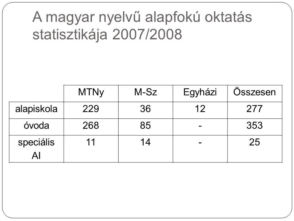 A magyar nyelvű alapfokú oktatás statisztikája 2007/2008 MTNyM-SzEgyháziÖsszesen alapiskola2293612277 óvoda26885-353 speciális AI 1114-25