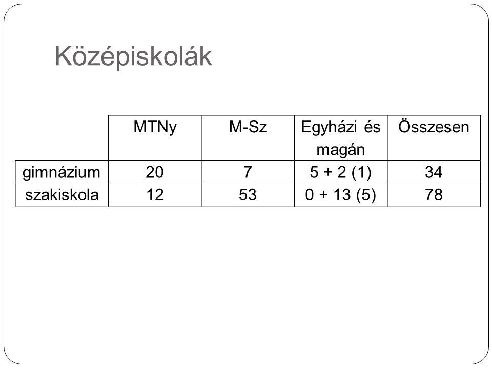Középiskolák MTNyM-Sz Egyházi és magán Összesen gimnázium2075 + 2 (1)34 szakiskola12530 + 13 (5)78